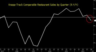 US Restaurant Spending